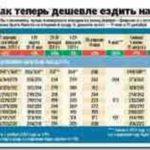 Цены, расписание, маршруты поездов онлайн
